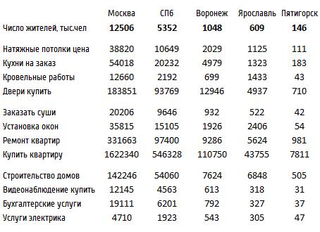 Таблица сравнения числа запросов в зависимости от региона