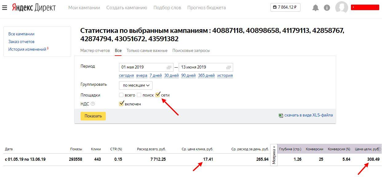 Статистика Яндекс Директ баннерная реклама