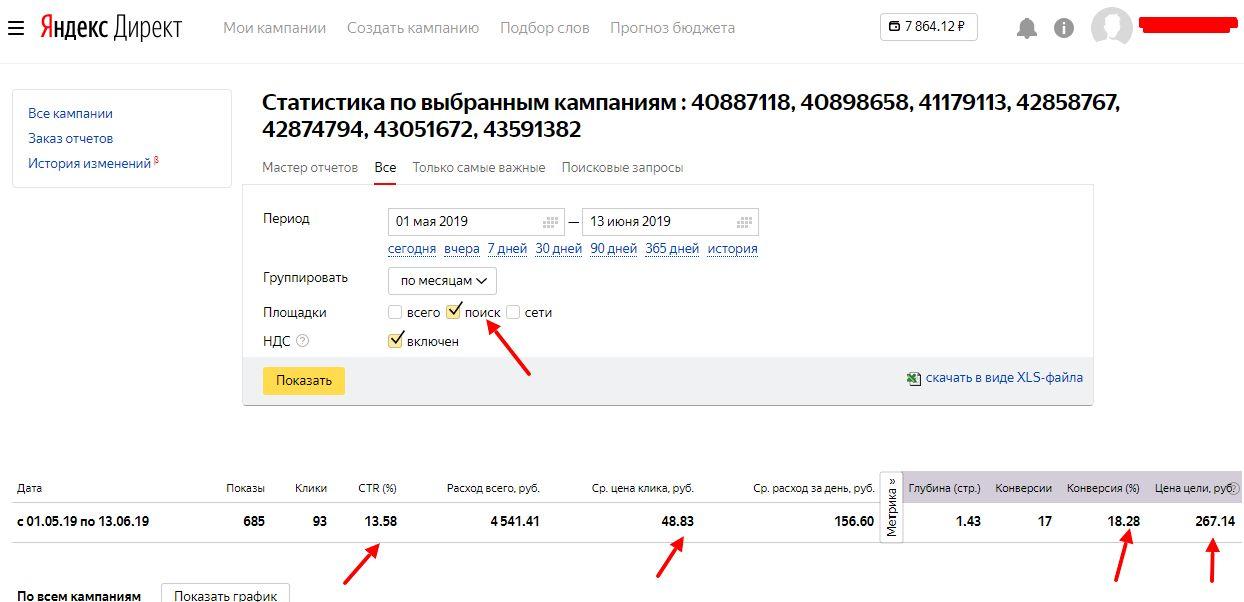 Статистика Яндекс Директ реклама на поиске