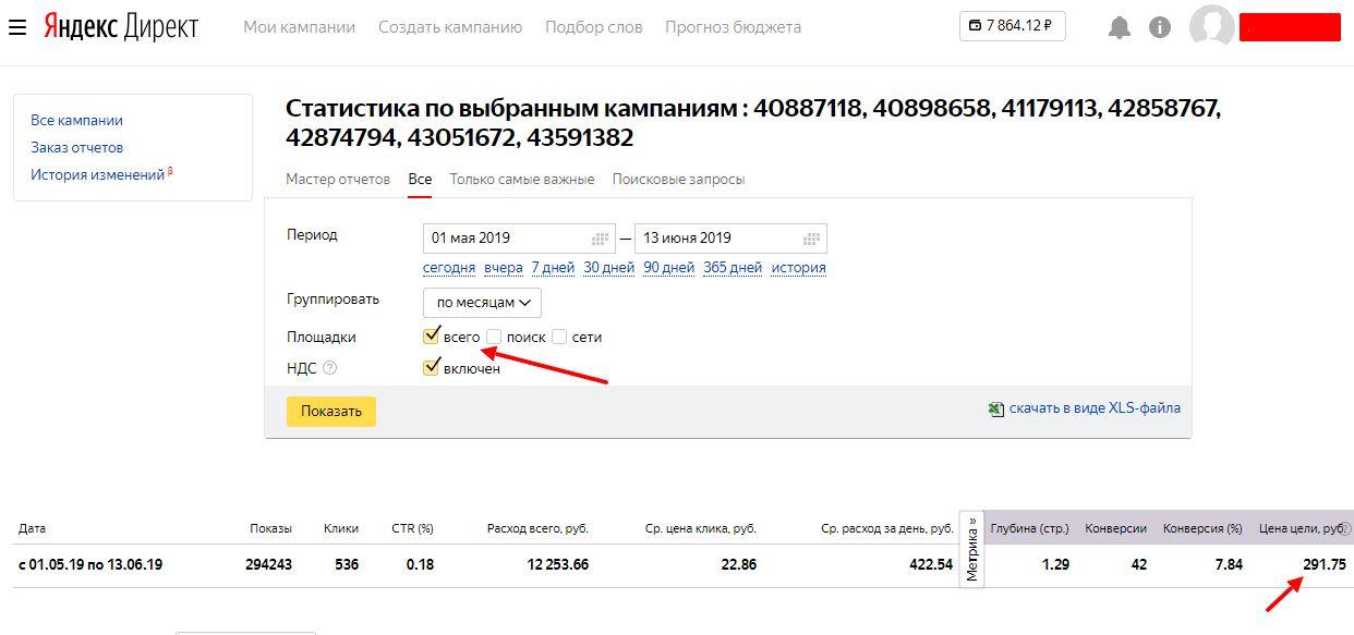 Статистика Яндекс Директ