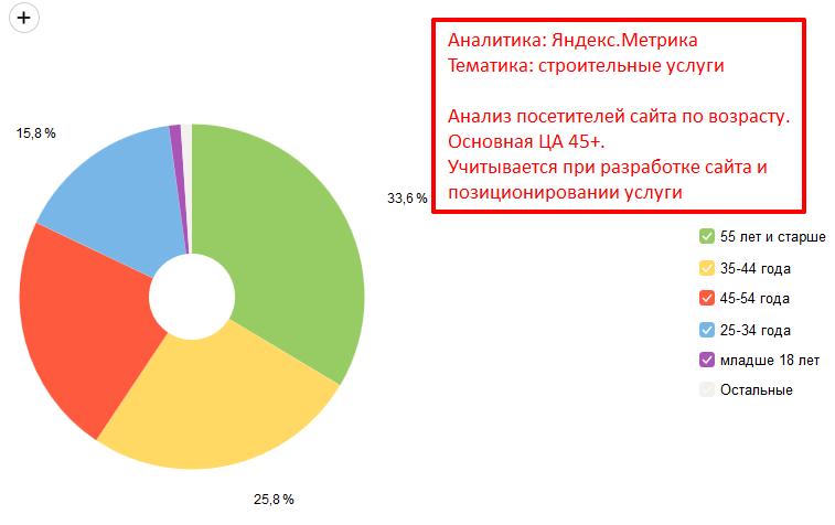 Анализ посетителей сайта по возрасту