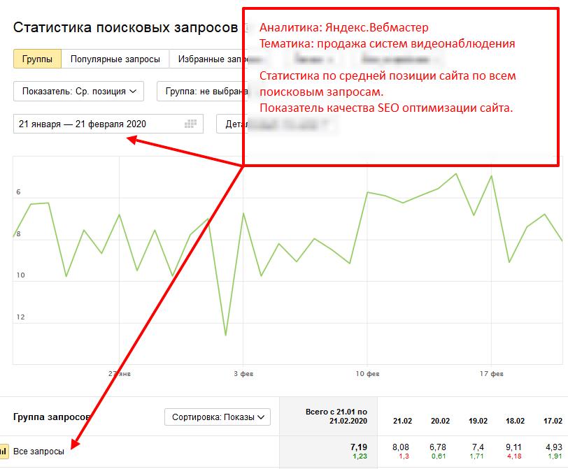 Анализ позиций сайта в поиске Яндекс