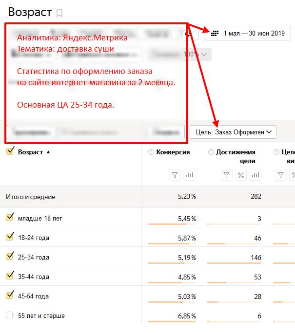 Анализ целевой аудитории на сайте по возрасту
