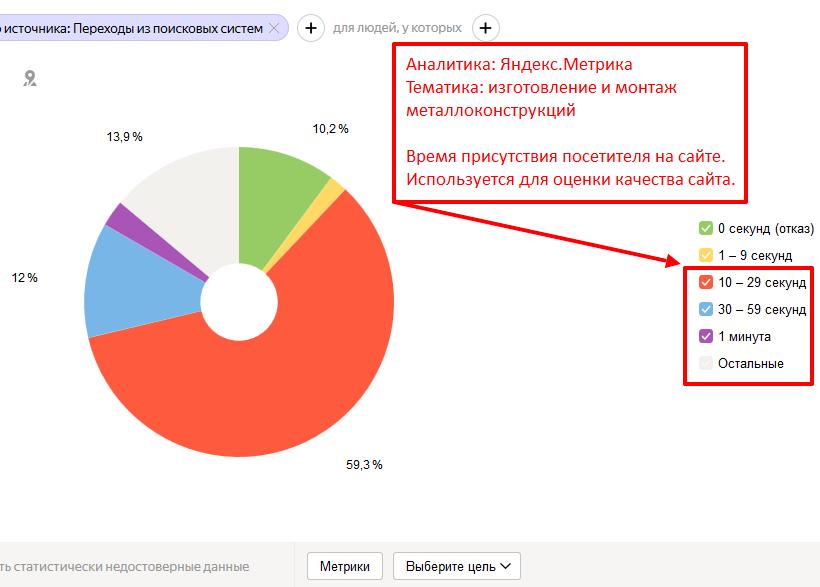 Анализ времени присутствия посетителя на сайте