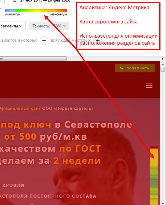 Оптимизация дизайна сайта по данным Вебвизора