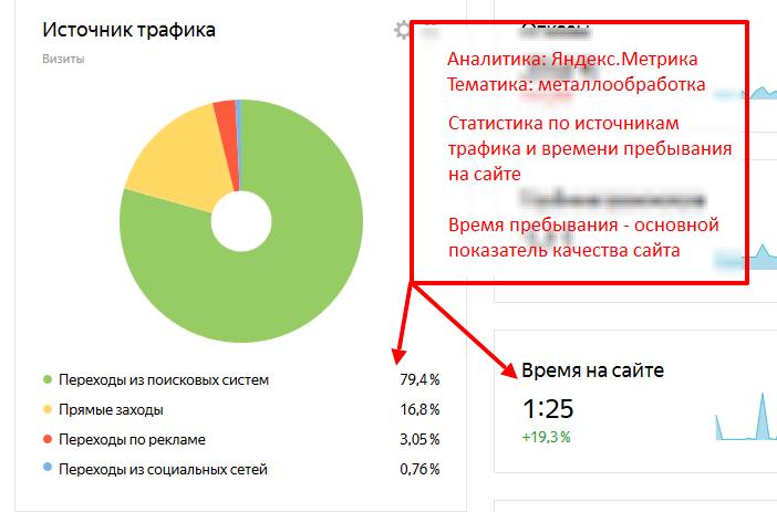Оценка качества сайта по времени пребывания посетителя