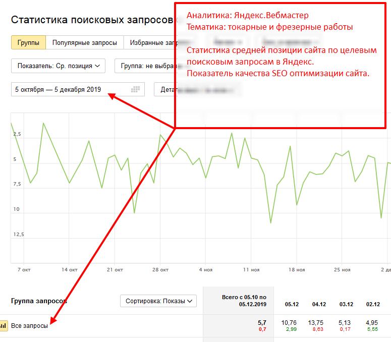 Показатели качества SEO оптимизации сайта