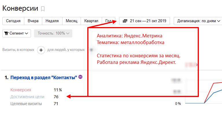 Пример количества заявок с рекламы Яндекс