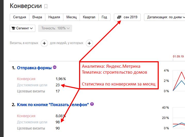 Пример конверсий с рекламы Яндекс.Директ