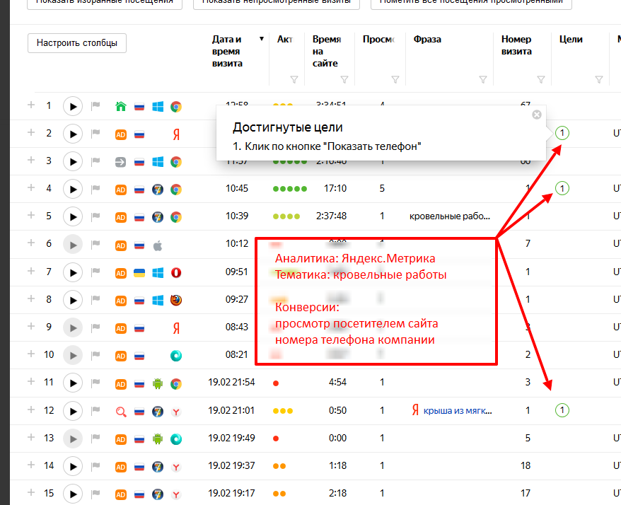 Пример конверсий с рекламы - Яндекс.Метрика