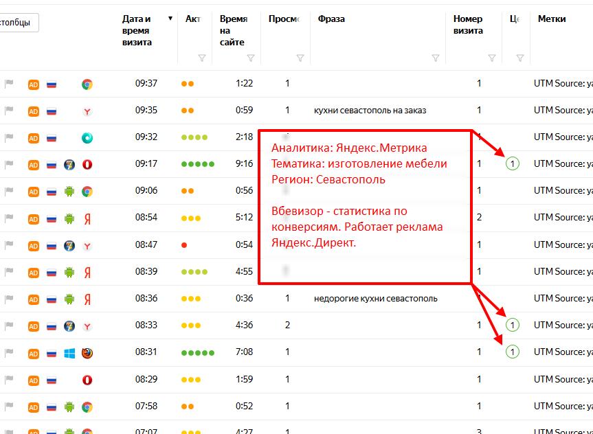 Пример конверсий с рекламы Яндекс
