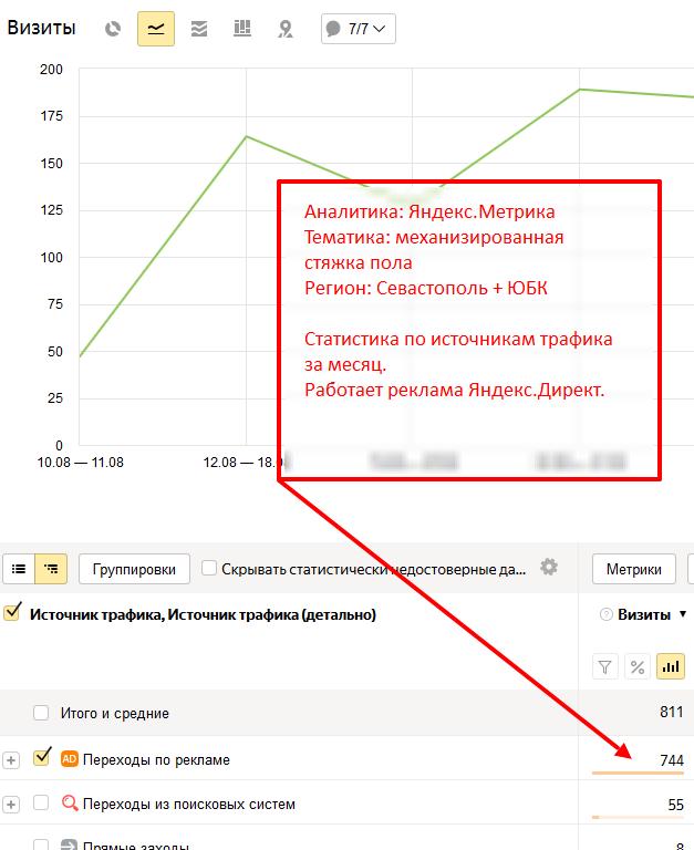 Пример соотношения трафика с рекламы и SEO