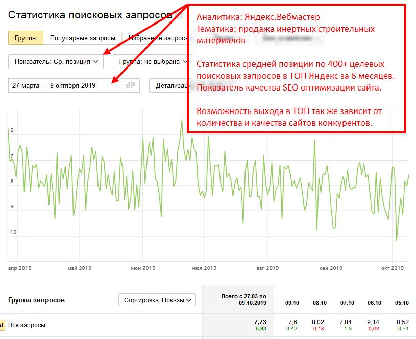 Статистика по средней позиции сайта в поиске Яндекс